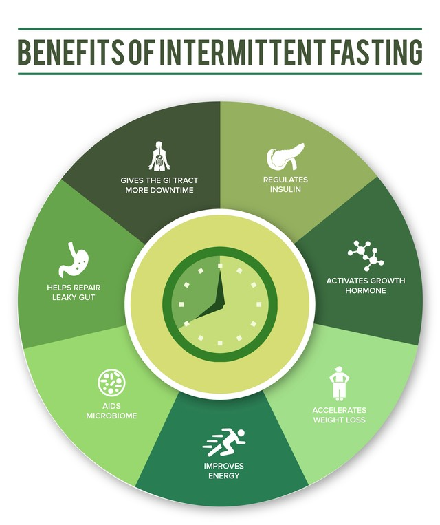 Ckashi17  Benefits of Intermittent Fasting01-3